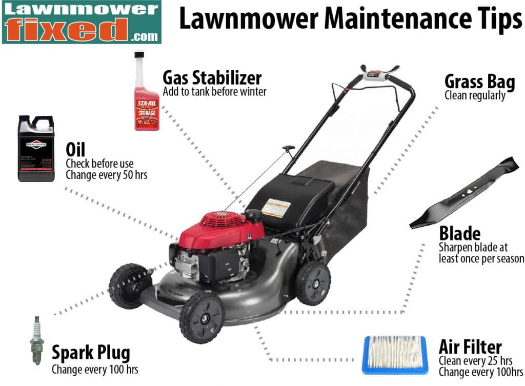 Maintenance infographic