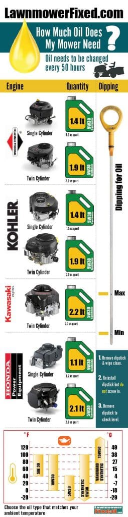Tractor mower oil chart