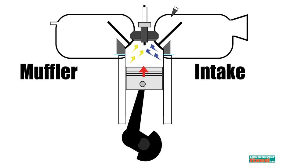 Mower cylinder head